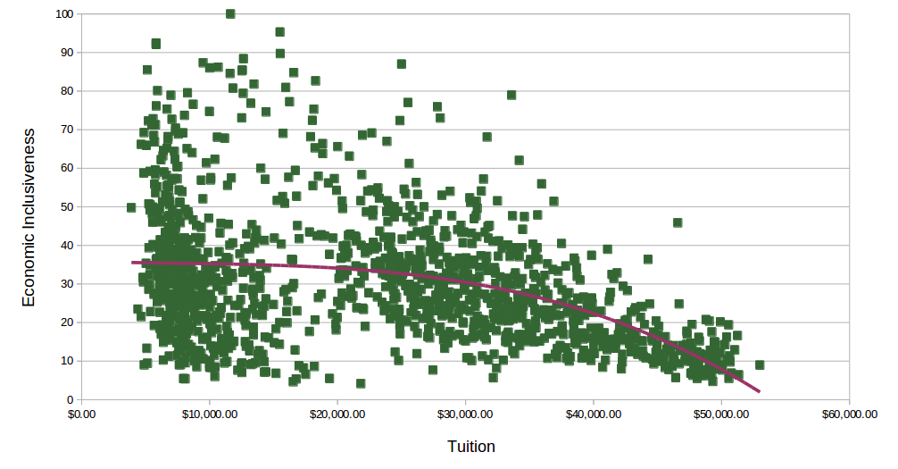 As Tuition Goes Up, Inclusiveness Plummets